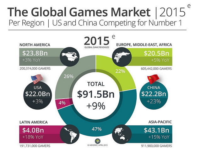 global games market 2015